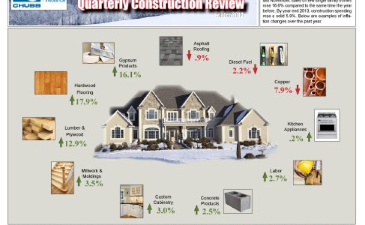 Quarterly Residential Construction Review