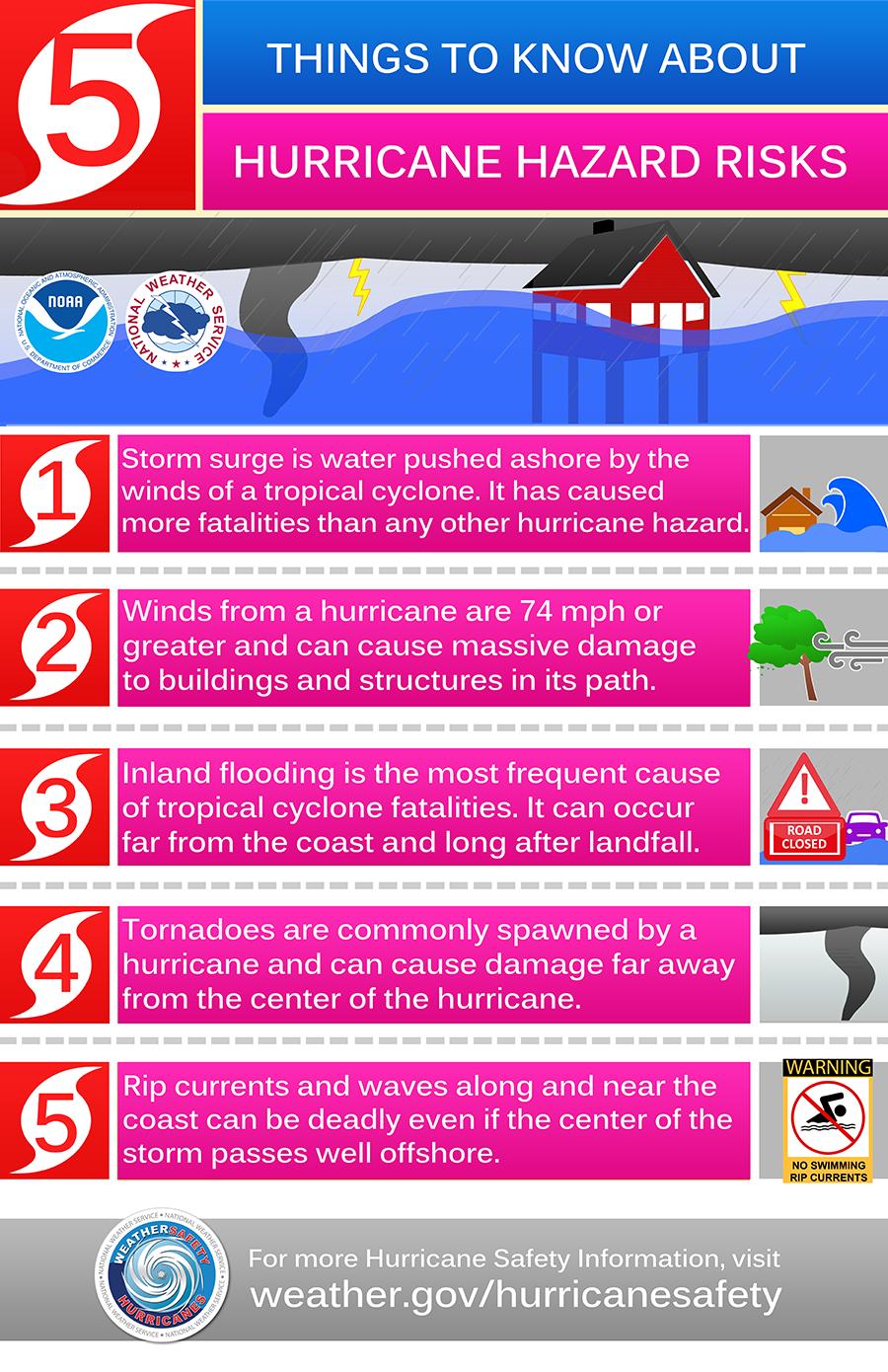 Infographic hurricanes